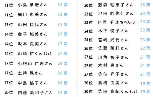 リンゴ賞前期結果11_30